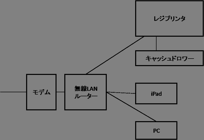 レジプリンタ接続図
